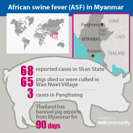 Myanmar reports first ASF outbreak
